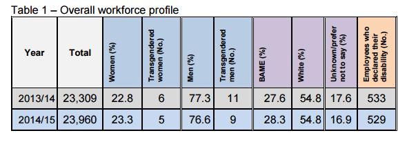 Tfl diversity workforce