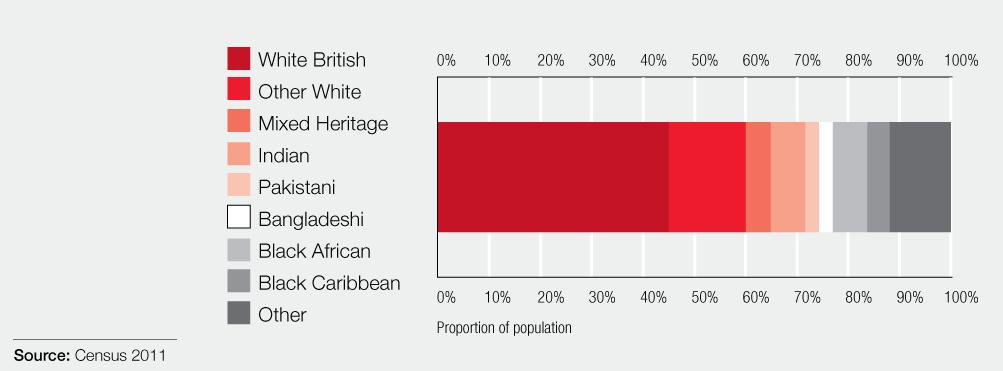 london diversity