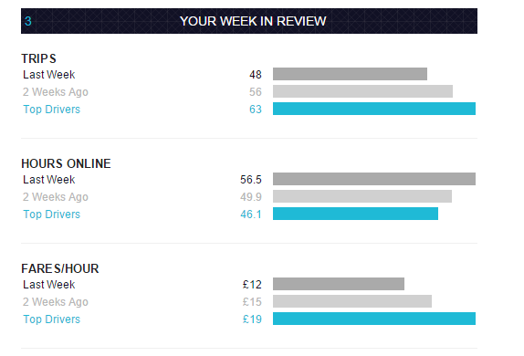 Uber income weekly report Nov 9